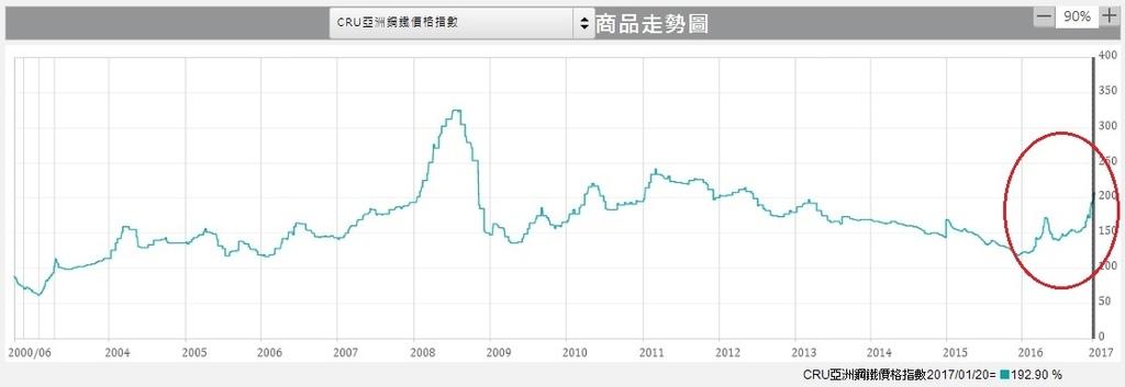 CRU亞洲鋼鐵價格指數
