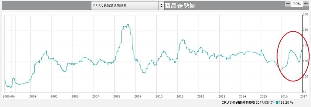 CRU北美鋼鐵價格指數