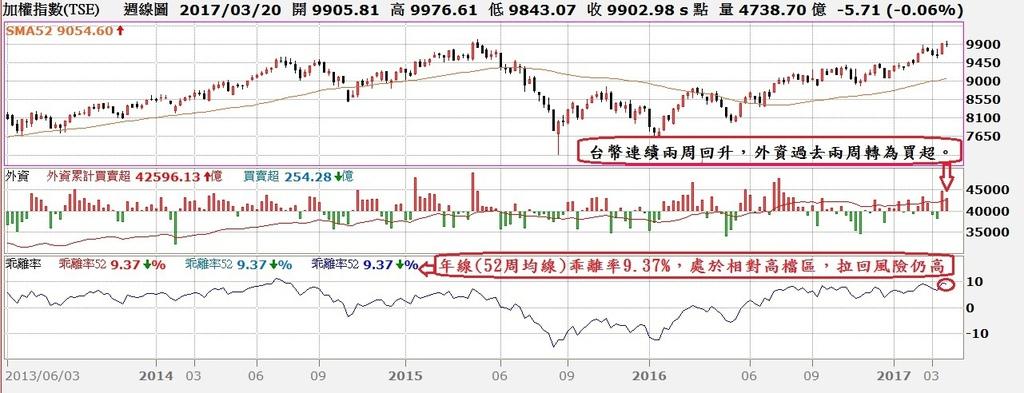 台股周K線與外資買賣超及52周均線乖離率走勢對照圖