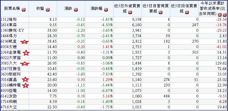 20170328過去五日外資明顯買超且投信自營商不賣超的低總市值的公司~1