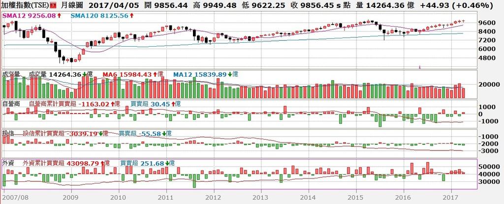 台股月K線與三大法人買賣超對照圖