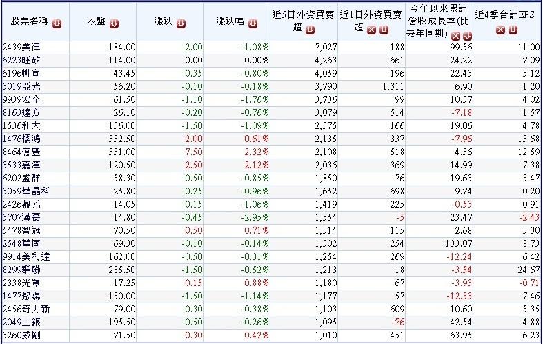 2017050過去五個交易日外資買超的中小型股本日外資買或賣及營收成長率表~1