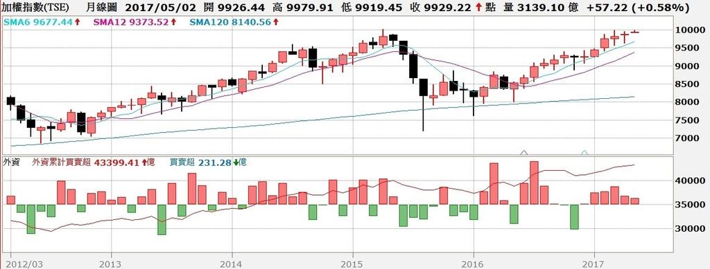 台股月K線與外資買賣超對照圖