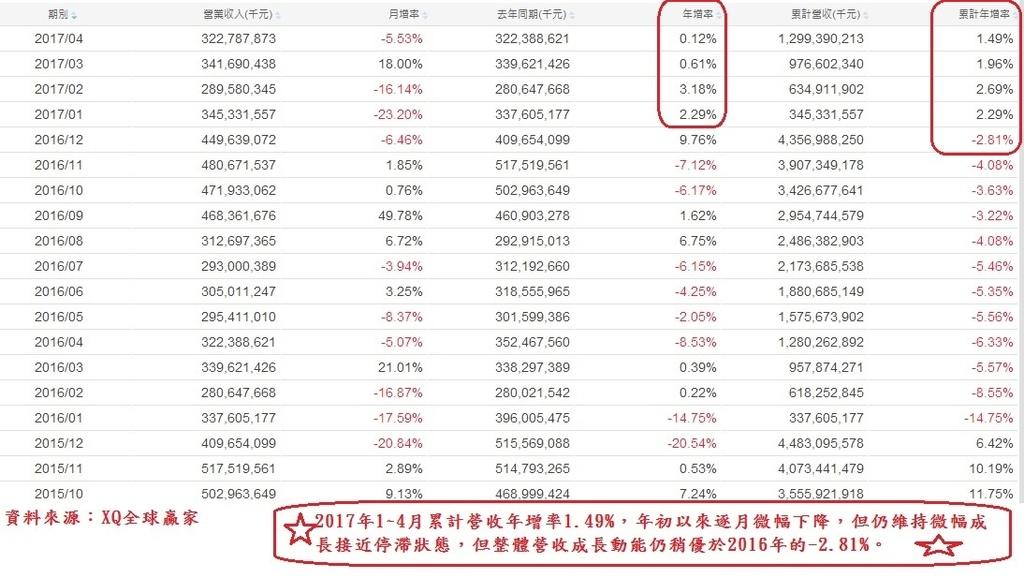 鴻海(2317)各月營收成長率表