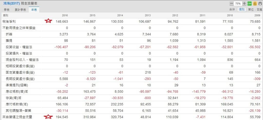 2317母公司年度現金流量~1