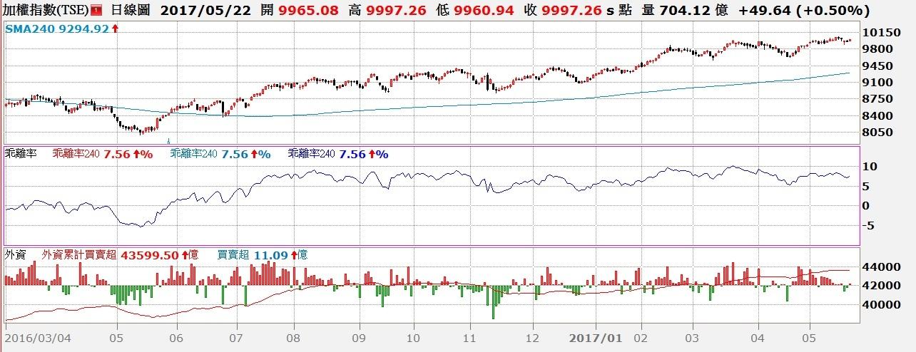 台股日K線與年(240)線乖離率與外資買賣超對照圖