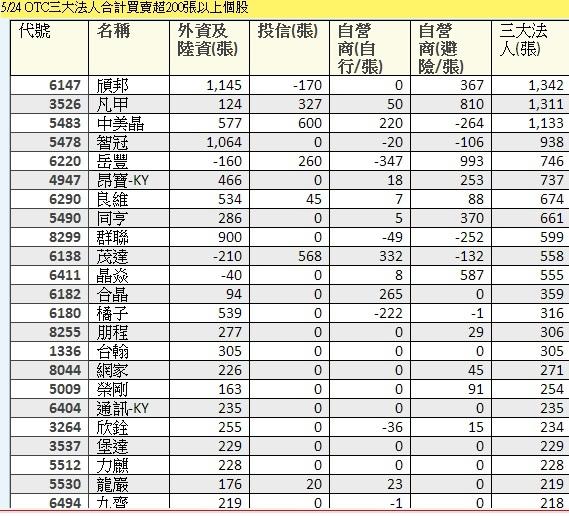 OTC當日三大法人買賣超大於200張個股~1
