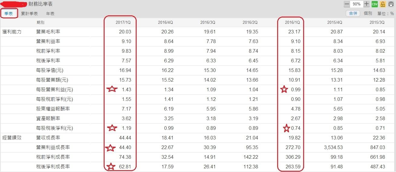 智邦(2345)單季財務比率表