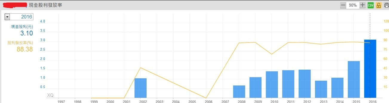 智邦(2345)各年每股盈餘與現金股利