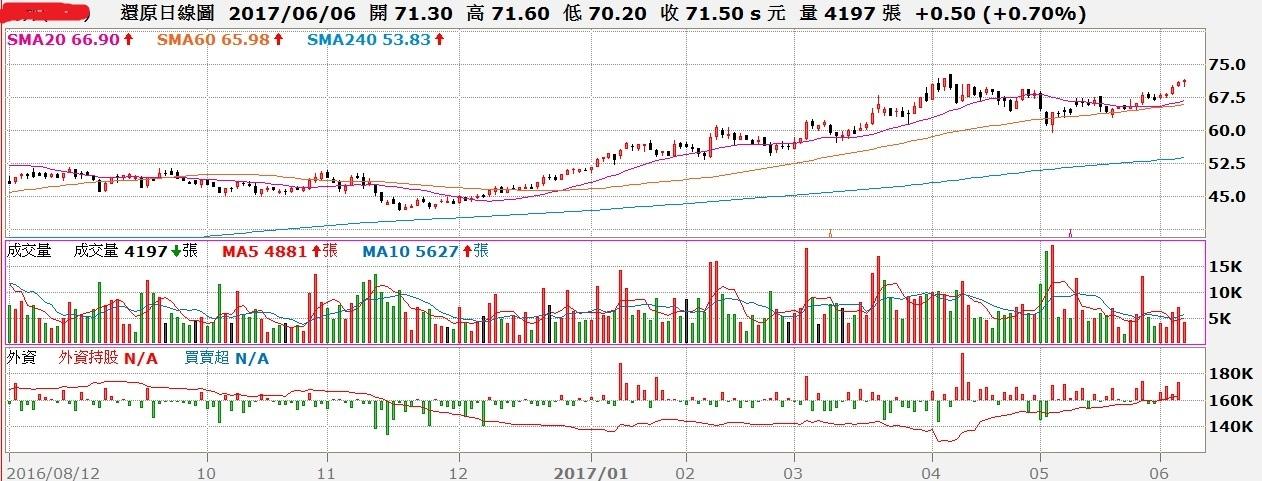 智邦(2345)日K線與外資買賣超對照圖