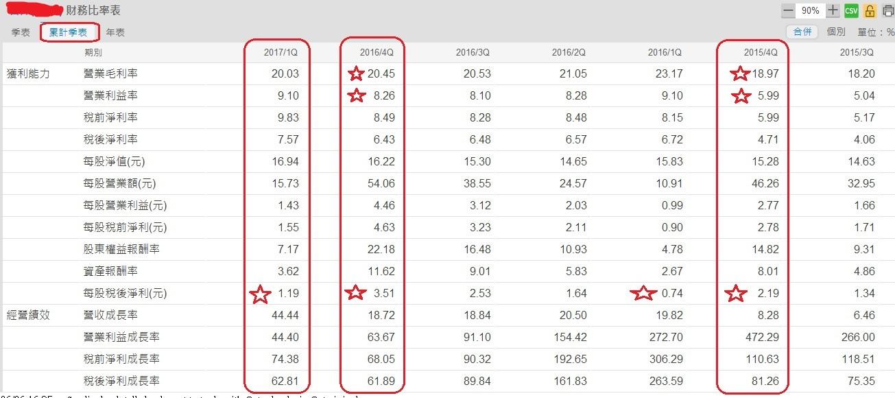 智邦(2345)季累計財務比率表