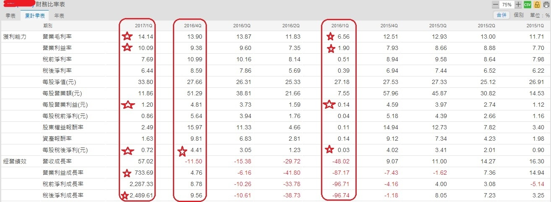 亞泰(4974)季累計財務比率表