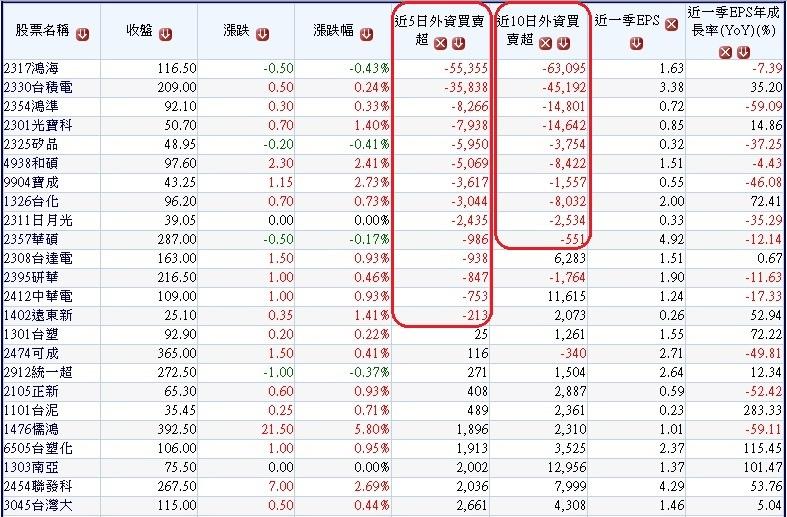 過去10、5個交易日外資對市值超過1000億台幣的權值股買賣超~1