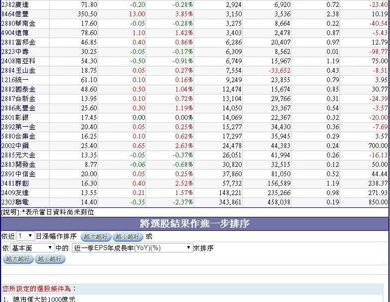 過去10、5個交易日外資對市值超過1000億台幣的權值股買賣超~2