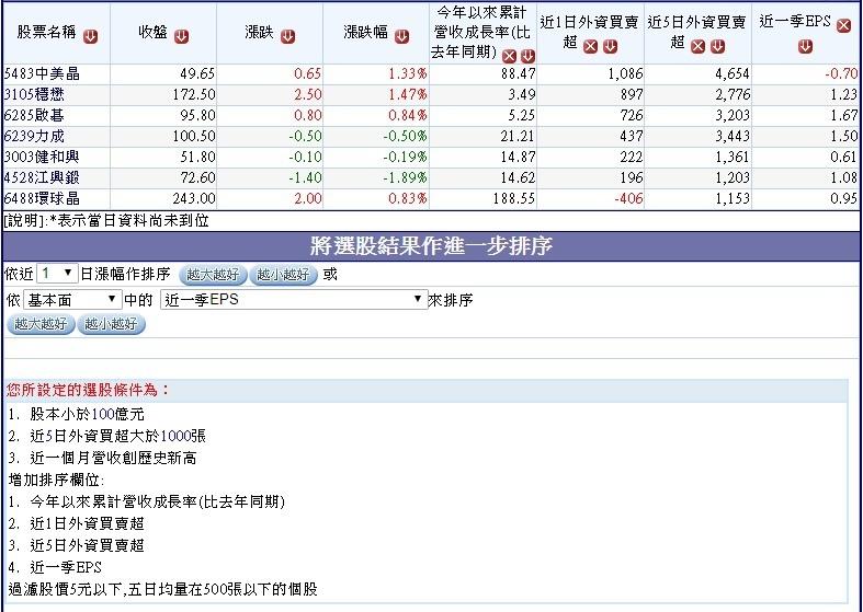 上周外資買超的6月營收創新高的中小型股