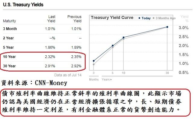 美國債市殖利率曲線圖