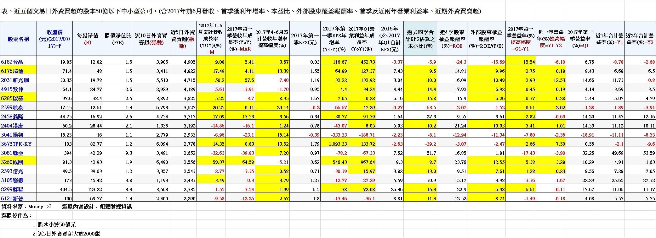 表、近五個交易日外資買超的股本50億以下中小型公司。(含2017年前6月營收、首季獲利年增率、本益比、外部股東權益報酬率、首季及近兩年營業利益率、近期外資買賣超)