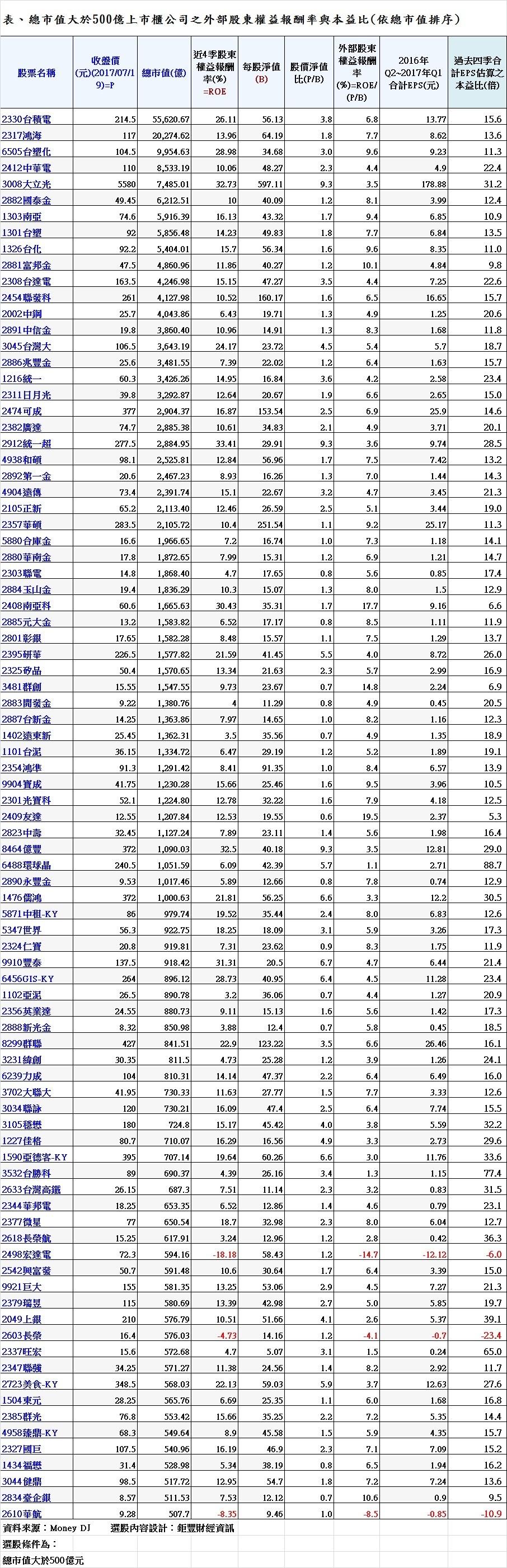 表、總市值大於500億上市櫃公司之外部股東權益報酬率與本益比(依總市值排序)