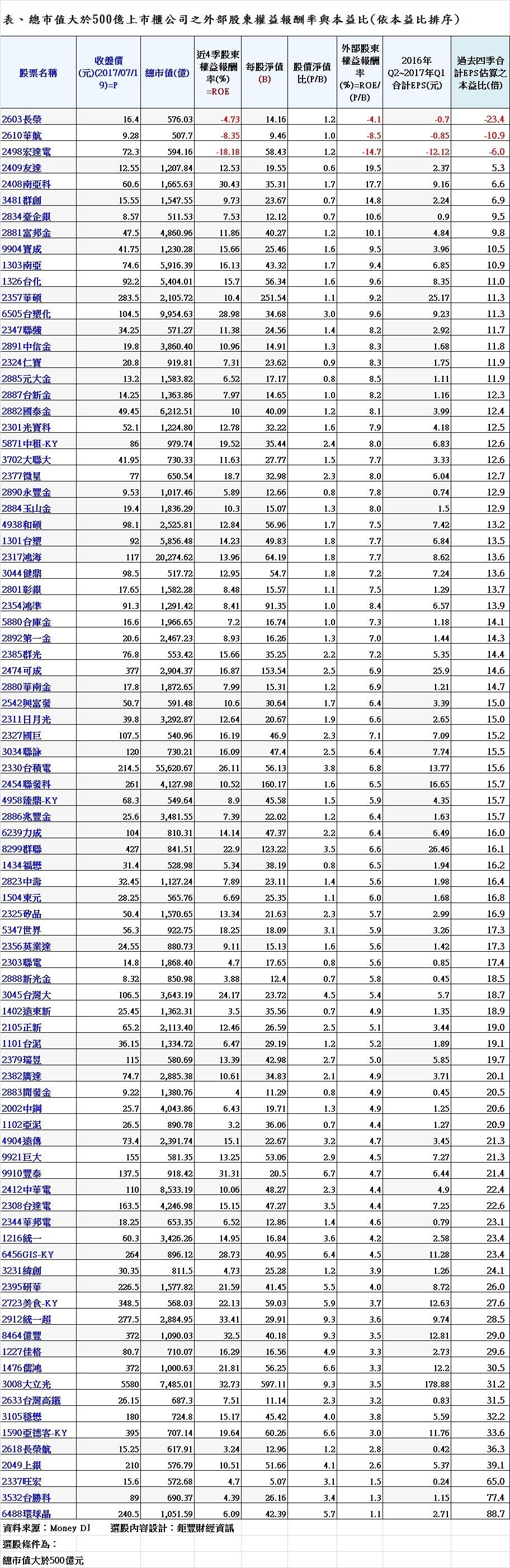 表、總市值大於500億上市櫃公司之外部股東權益報酬率與本益比(依本益比排序)