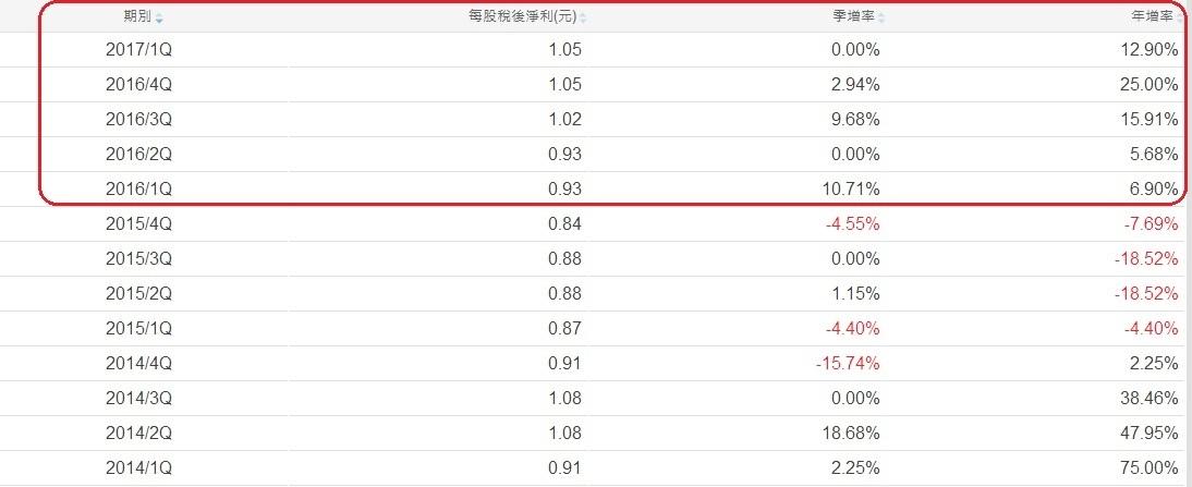 超豐(2441)各季EPS成長率表