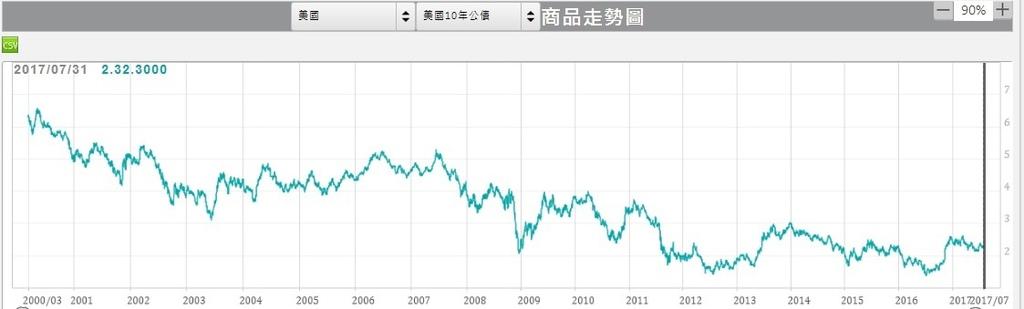 美國10年期公債殖利率日線圖