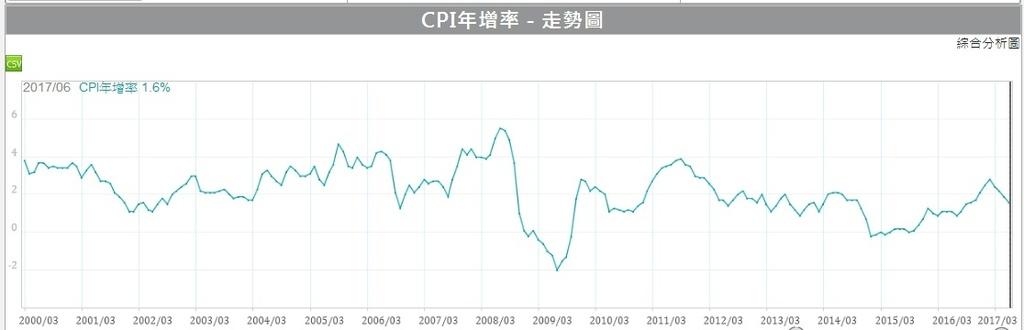 美國CPI年增率