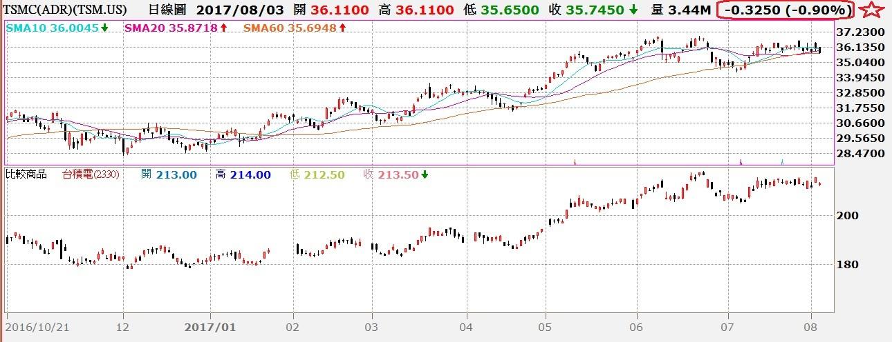 台積電ADR與普通股日K線走勢對照圖