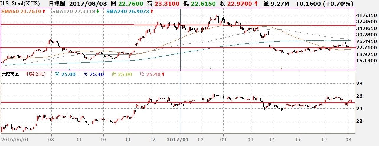 US Steel股價日K線與中鋼股價日K線對照圖
