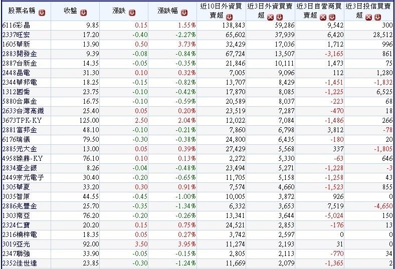 過去10個交易日(0727~0809)外資大量買超的個股本周三大法人買賣超對照表~1