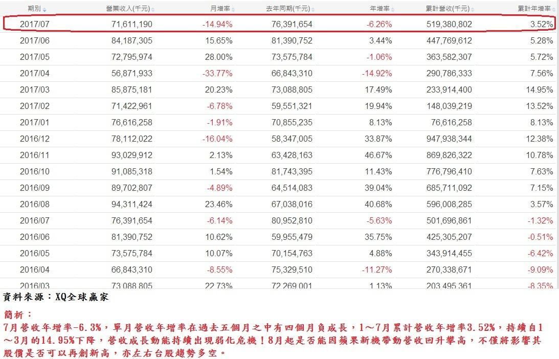 台積電(2330)各月營收成長率表及簡析