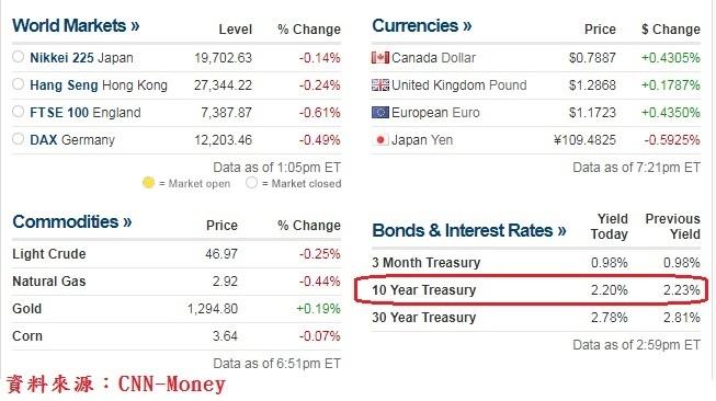 國際主要股匯市商品及美債行情