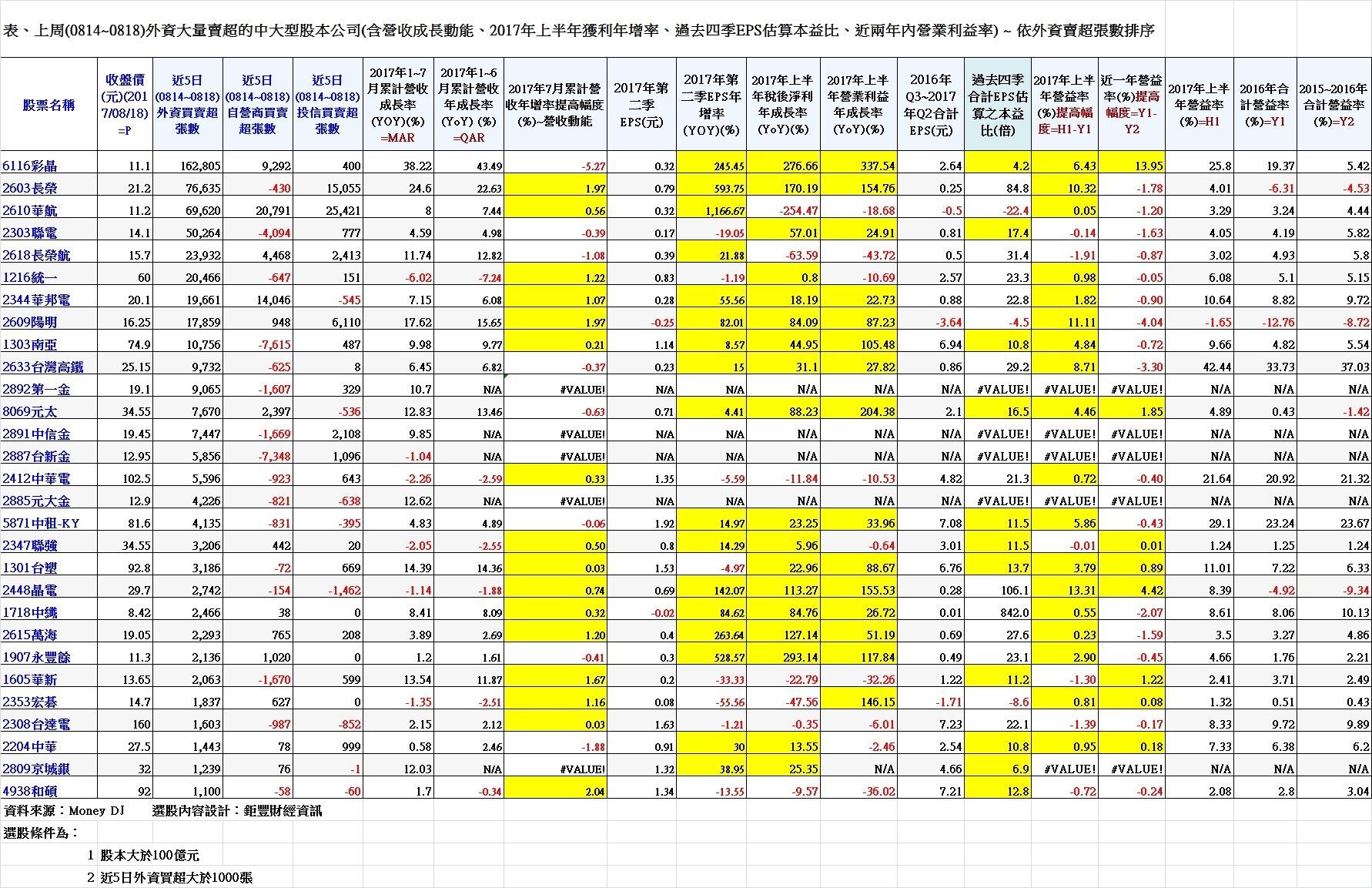表、上周(0814~0818)外資大量賣超的中大型股本公司(含營收成長動能、2017年上半年獲利年增率、過去四季EPS估算本益比、近兩年內營業利益率) ~ 依外資賣超張數排序