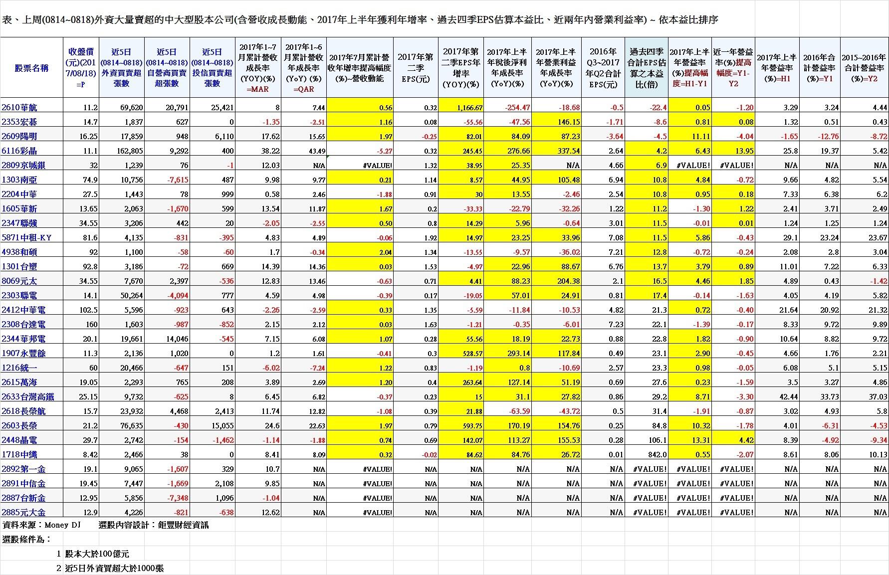 表、上周(0814~0818)外資大量賣超的中大型股本公司(含營收成長動能、2017年上半年獲利年增率、過去四季EPS估算本益比、近兩年內營業利益率) ~ 依本益比排序