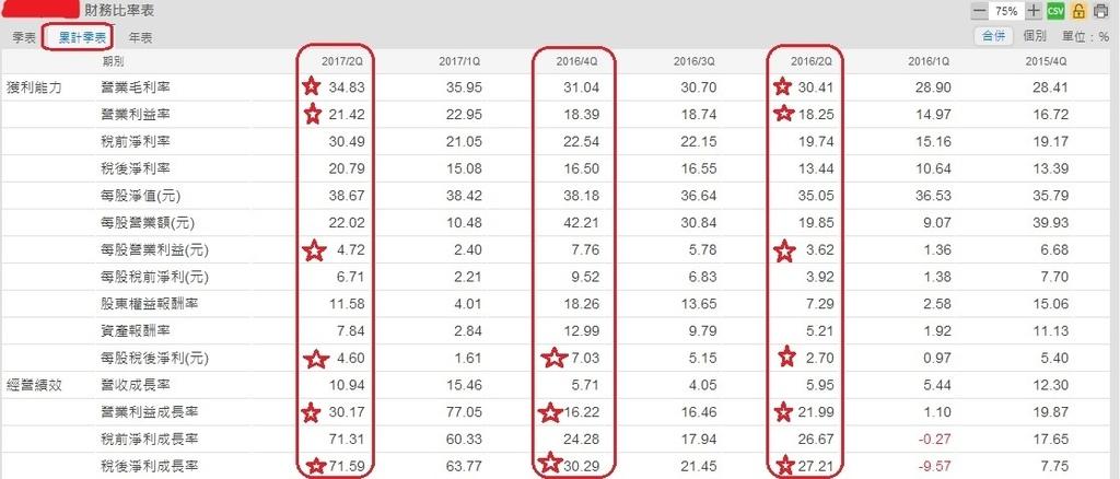 興勤(2428)季累計財務比率表201708