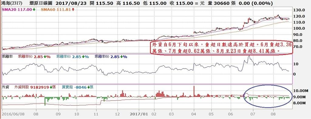 鴻海(2317)日K線與外資買賣超及季線乖離率走勢對照圖