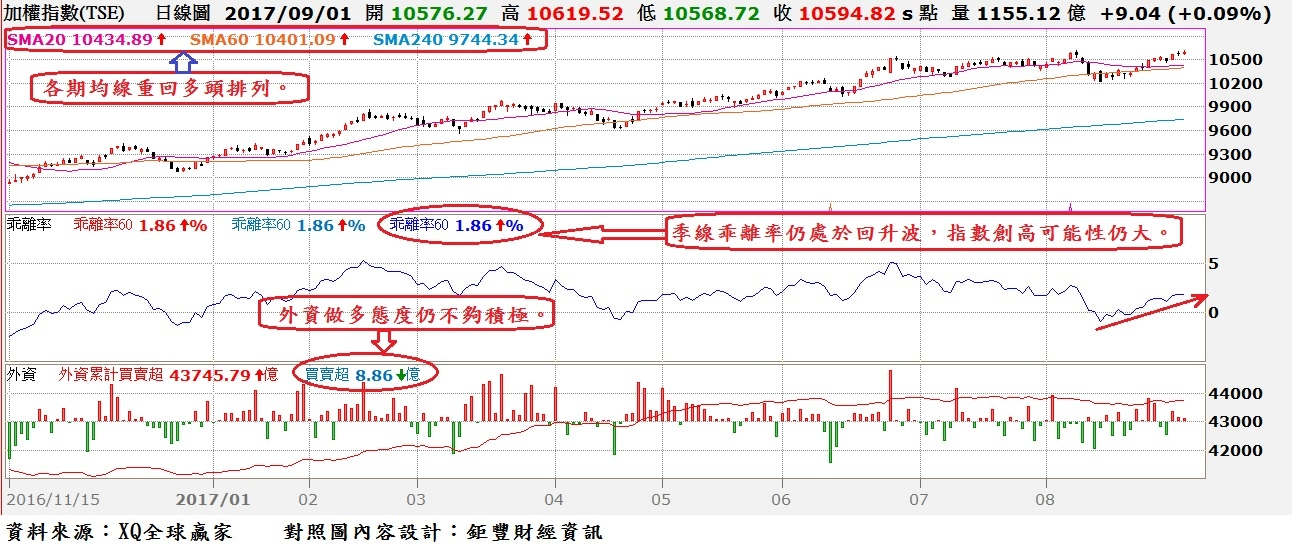 台股日K線與季(60)線乖離率與外資買賣超對照圖