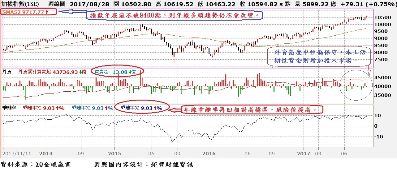 台股周K線與外資買賣超及52周均線走勢對照圖