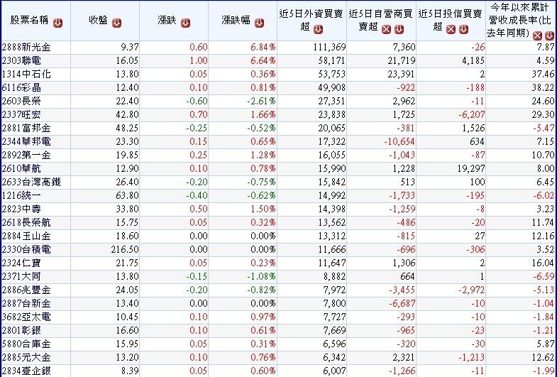 20170904過去一周外資買超的中大型股~1