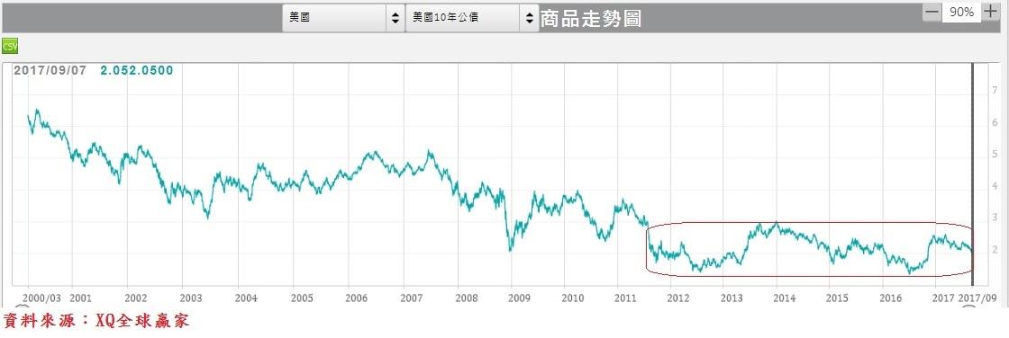 美國10年期公債殖利率日線圖(長天)