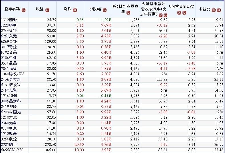 20170909上周外資買超中小型股~1