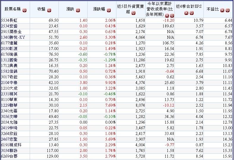 20170909上周外資買超中小型股~1.jpg(依本益比排序)