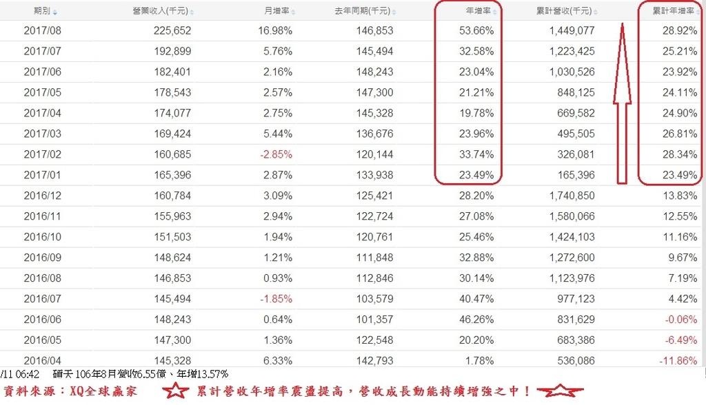 博智(8155)各月營收成長率表