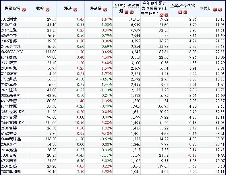 過去一周(0906~0912)外資大量買超的小型公司~1