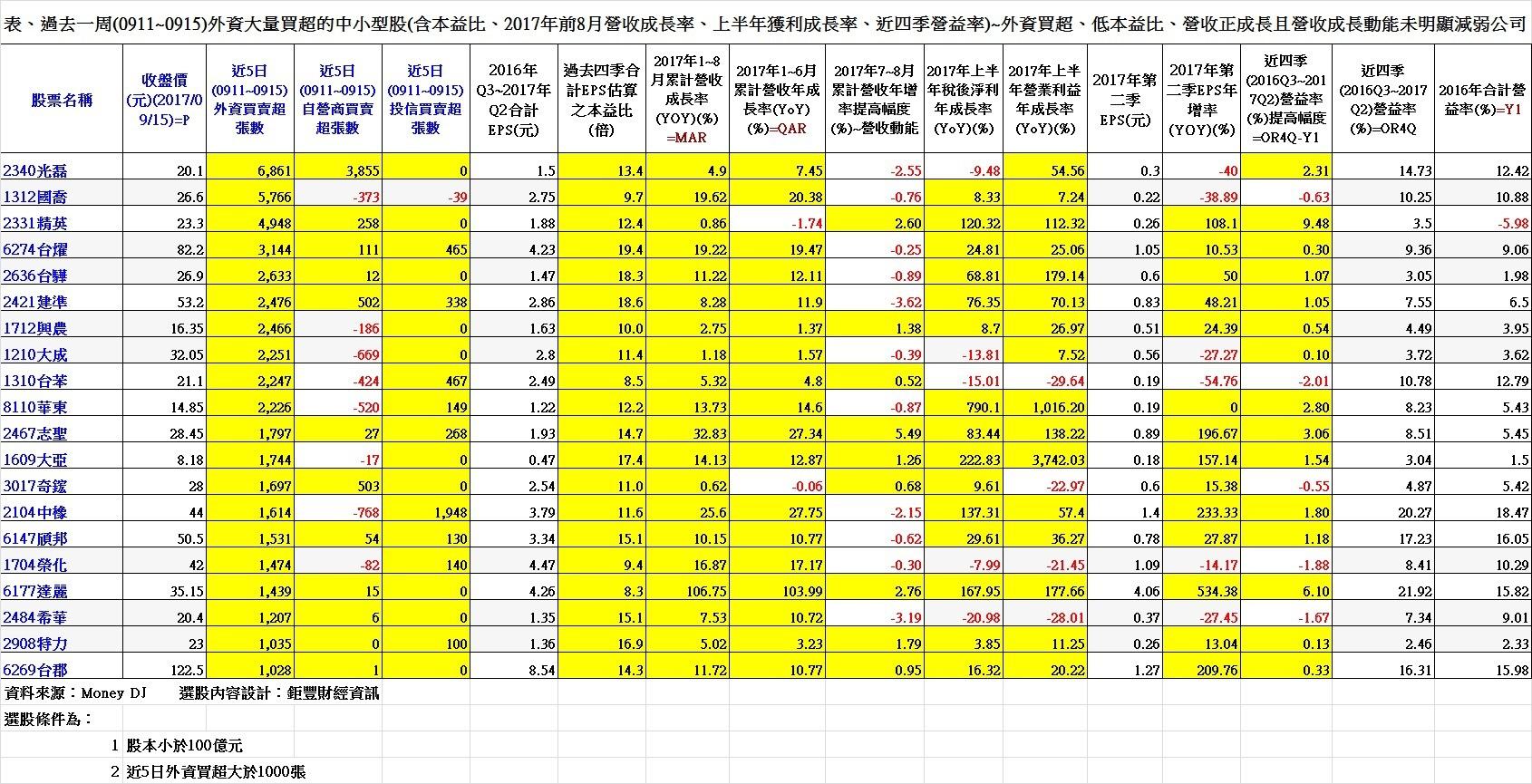 表、過去一周(0911~0915)外資大量買超的中小型股(含本益比、2017年前8月營收成長率、上半年獲利成長率、近四季營益率)~外資買超、低本益比、營收正成長且營收成長動能未明顯減弱公司