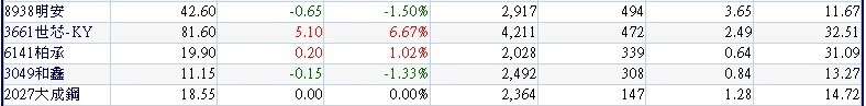 過去一個月(0822~0918)外資大量買超且過去一周(0912~0918)外資持續買超的營收獲利同步成長公司~2