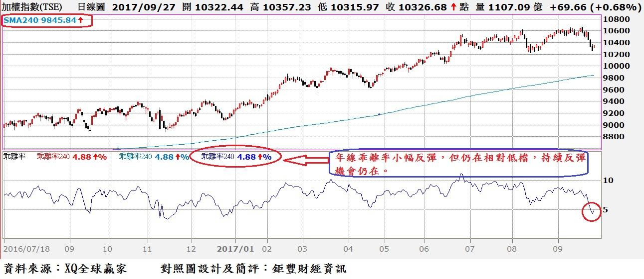 台股日K線與年線乖離率走勢對照圖