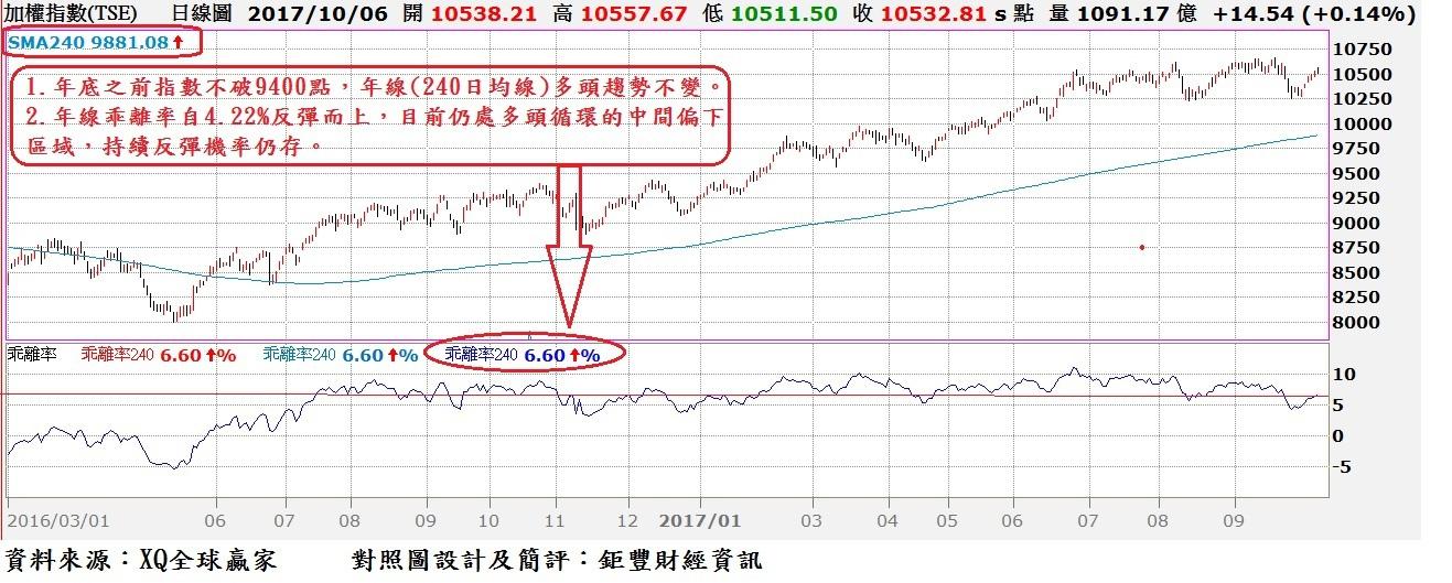台股日K線與年(240)線乖離率對照圖