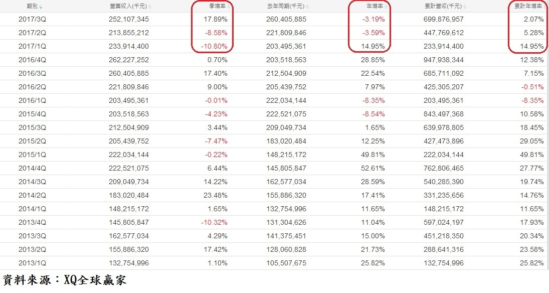 台積電(2330)單季營收成長率表