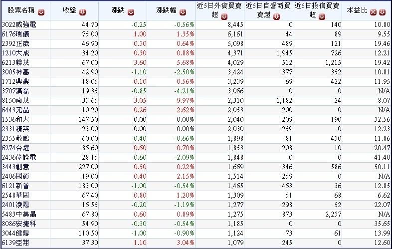 過去五個交易日(0930~1006)外資明顯買超且投信及自營商並未賣超中小型股~1