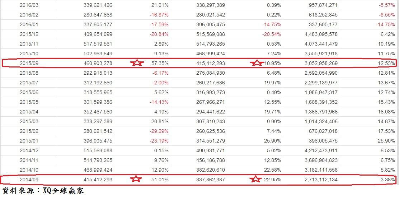 鴻海(2317)201710各月營收成長率表~2